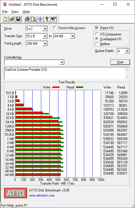 בדיקת ATTO ל-SanDisk Extreme Portable SSD